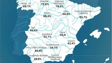 Photo of La Región empieza el nuevo año hidrológico con el doble de agua embalsada que el año pasado